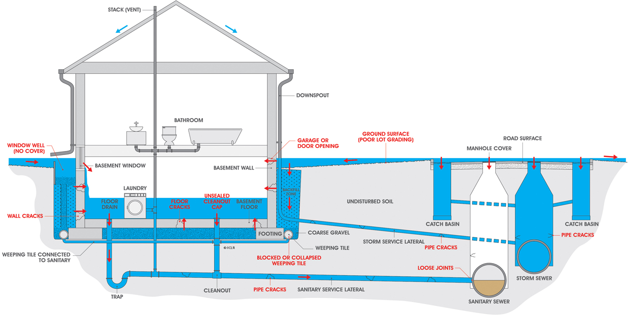causes of basement flooding