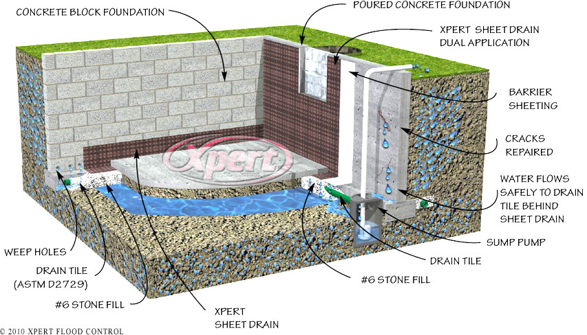 How a basement floods cyclone valves for What does a french drain look like