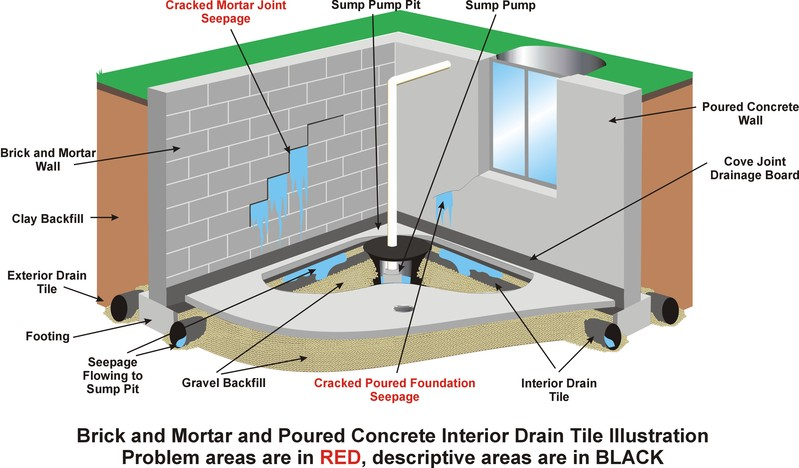 How a basement floods cyclone valvescyclone valves - Interior basement drainage systems ...