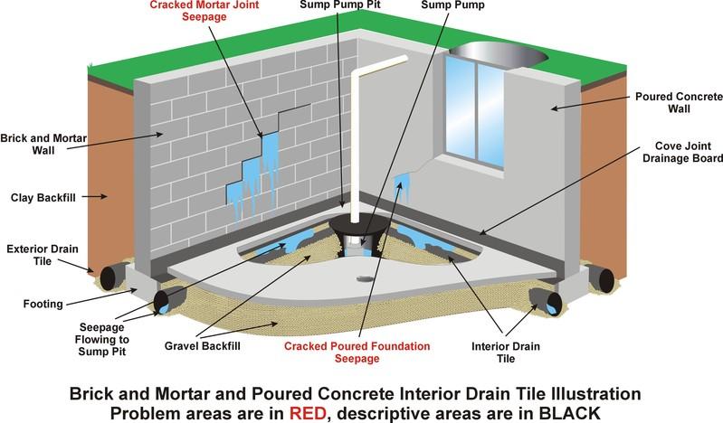 f20100702180532-interior_drain_tile