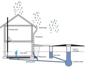 blocked-sewer-basement-flood-1