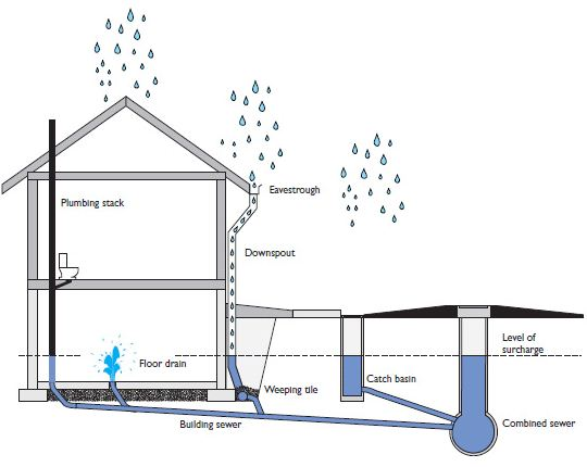 Faq cyclone valves for Sewage backing up into house